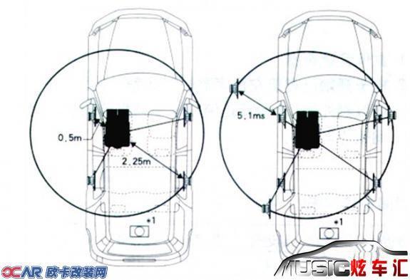 汽车音响改装最佳调音方法高清图片