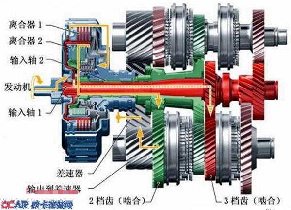 什么是汽车双离合变速箱?