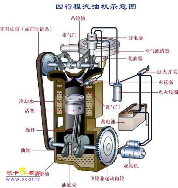 汽车发动机的基础知识