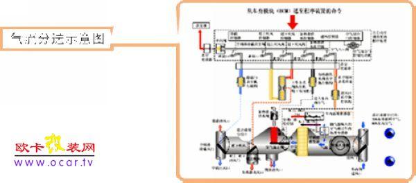 自动空调工作原理详解