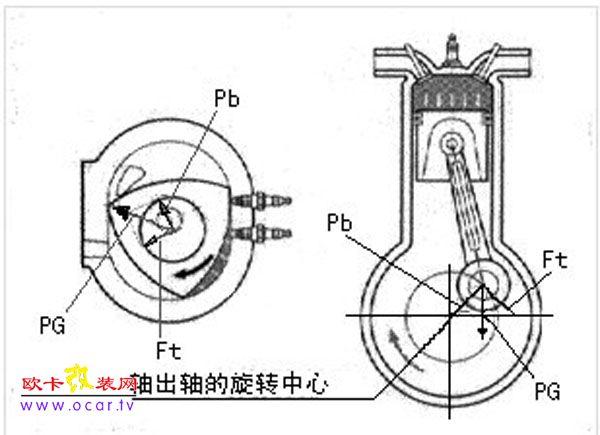转子发动机的结构和工作原理