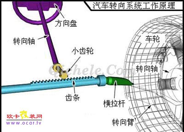 螺栓并不直接与金属块上的螺纹结合在一起,所有螺纹中都填满了滚珠轴承,当齿轮转动时,这些滚珠将循环转动。 滚珠轴承有两个作用: 第一,减少齿轮的摩擦和磨损;第二,减少齿轮的溢出。 如果齿轮溢出,则会在转动方向盘时感觉到。而如果转向器中没有滚珠,轮齿之间会暂时脱离,从而造成方向盘松动。 循环球式系统中的动力转向工作原理与齿条齿轮式系统类似。 其辅助动力也是通过向金属块一侧注入高压液体来提供的。 现在让我们看一下构成动力转向系统的其他组件。 动力转向系统 在动力转向系统中,除齿条齿轮机制或循环球机制外,还有几个