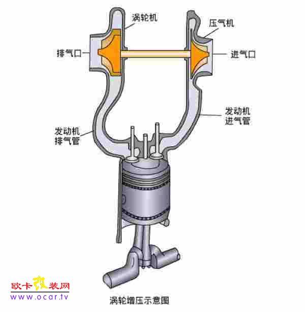 因此会随着发动机的转速变化,机械增压器的好处是由于结构简单,而且