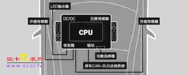 防盗系统利用can-bus进行工作,有效减少了车体内线束控制器的接口数量