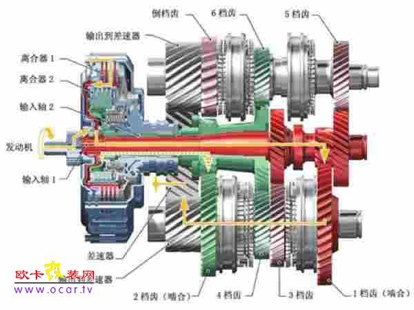 结构: dsg变速器主要由多片湿式双离合器
