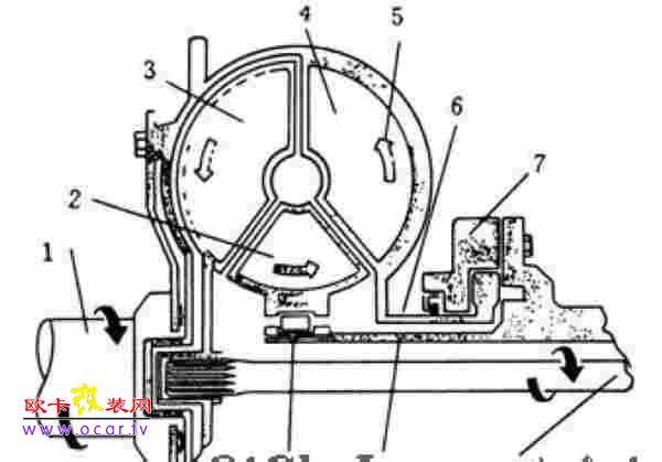 液力变矩器是液力传动中的又一种型式,是构成液力自动变速器不可缺少的重要组成部分之一。它装置在发动机的飞轮上,其作用是将发动机的动力传递给自动变速器中的齿轮机构,并具有一定的自动变速功能。自动变速器的传动效率主要取决于变矩器的结构和性能。 常用液力变矩器的型式有一般型式的液力变矩器、综合式液力变矩器和锁止式液力变矩器。其中综合式液力变矩器的应用较为广泛。 1、一般型式液力变矩器的结构与工作原理 液力变矩器的结构与液力耦合器相似,它有3个工作轮即泵轮、涡轮和异轮。泵轮和涡轮的构造与液力耦合器基本相同;导轮则位