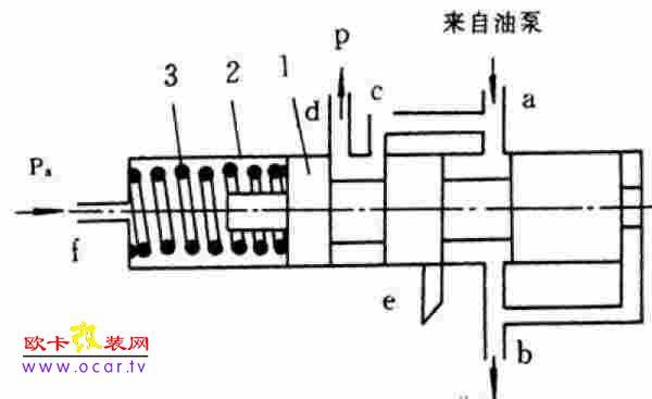 自动变速器供油系统的结构与工作原理-欧卡改; 图1-26 油压调节阀的结