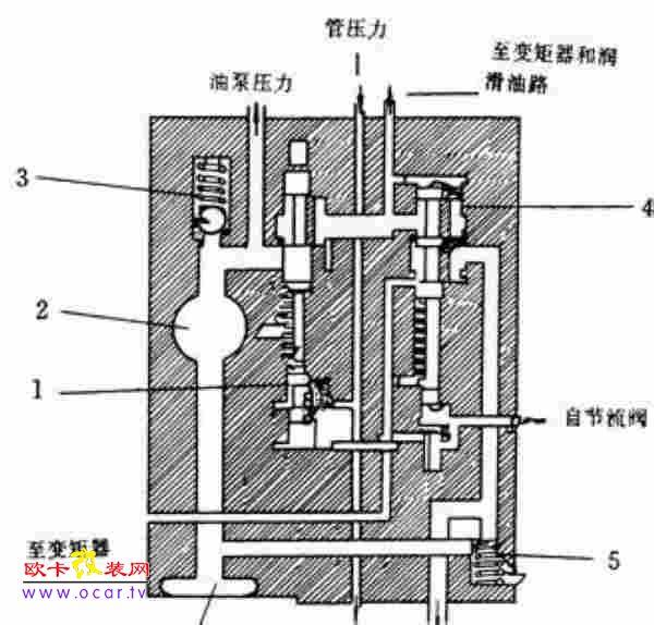 图1-25所示为一种油压调节阀装置的结构图.图片