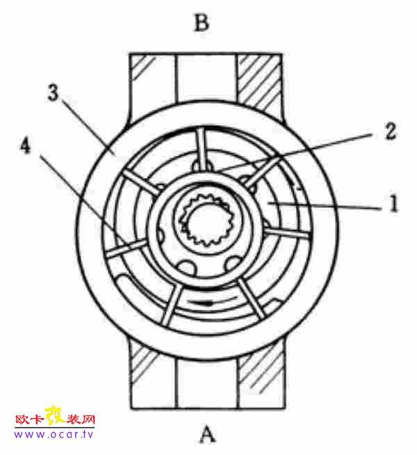 叶片泵的结构与工作原理
