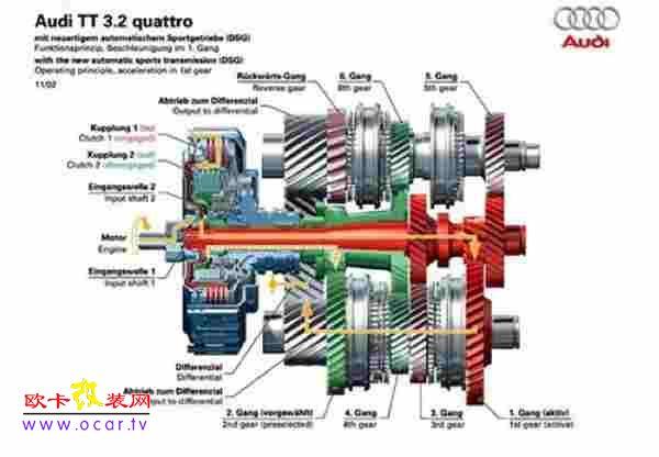 可以想象为将两台手动变速箱的功能合二为一,并建立在单一的系统内,它