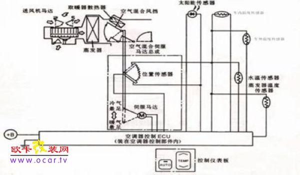 1,车外温度传感器(outside temperature sensor)一般以热敏电阻制成