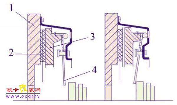 液力离合器结构与动作原理