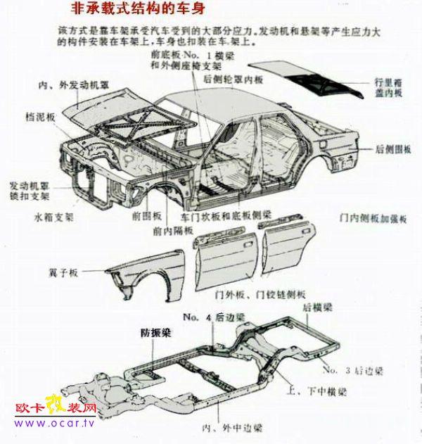 非承载式车身的汽车有刚性车架,又称底盘大梁架。车身本体悬置于车架上,用弹元件联接。车架的振动通过弹性元件传到车身上,大部分振动被减弱或消除,发生碰撞时车架能吸收大部分冲击力,在坏路行驶时对车身起到保护作用,因此车厢变形小,平稳性和安全性好,而且厢内噪音低。但这种非承载式车身比较笨重,质量大,汽车质心高,高速行驶稳定性较差。 承载式车身的汽车没有刚性车架,只是加强了车头,侧围,车尾,底板等部位,车身和底架共同组成了车身本体的刚性空间结构。这种承载式车身除了其固有的乘载功能外,还要直接承受各种负荷。这种形式的