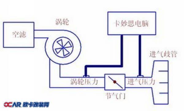 涡轮压力传感器(或空气流量计)一般位于涡轮之后,节气门之前的气路中